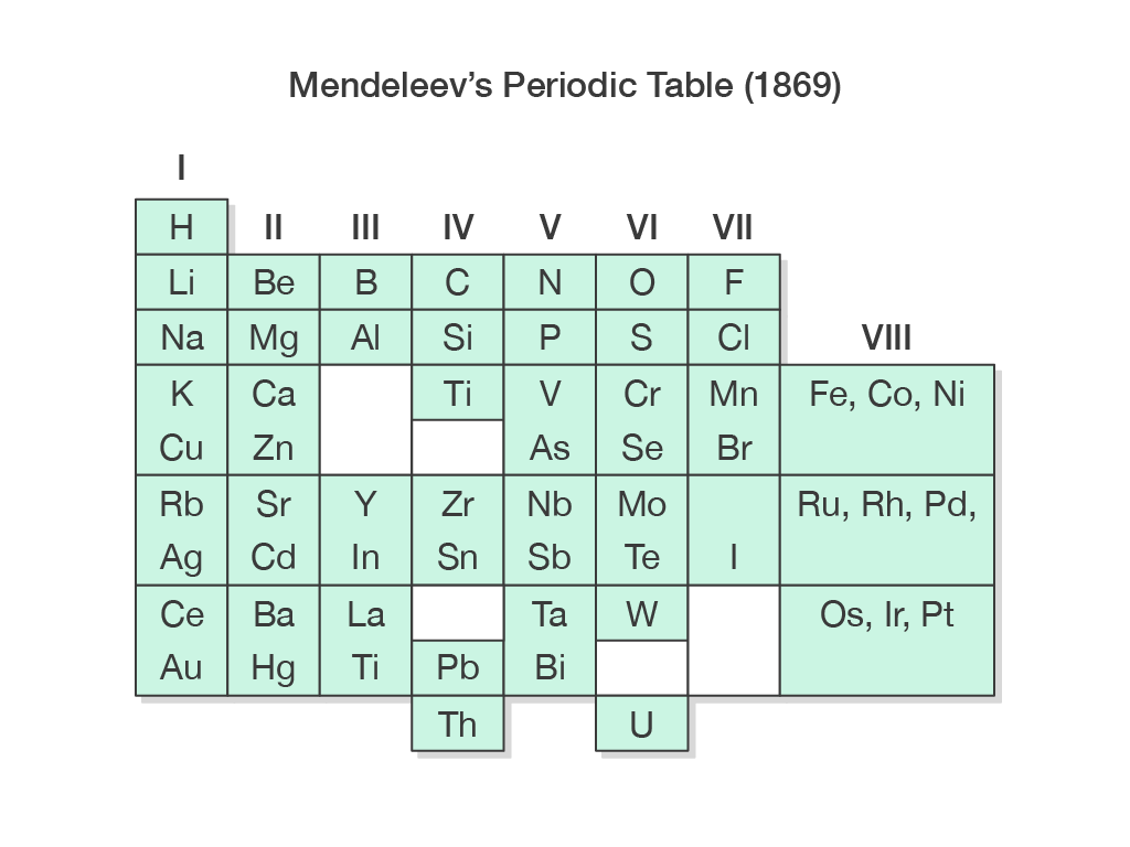 Periodic Table Basics Answer Key - Periodic Table Timeline