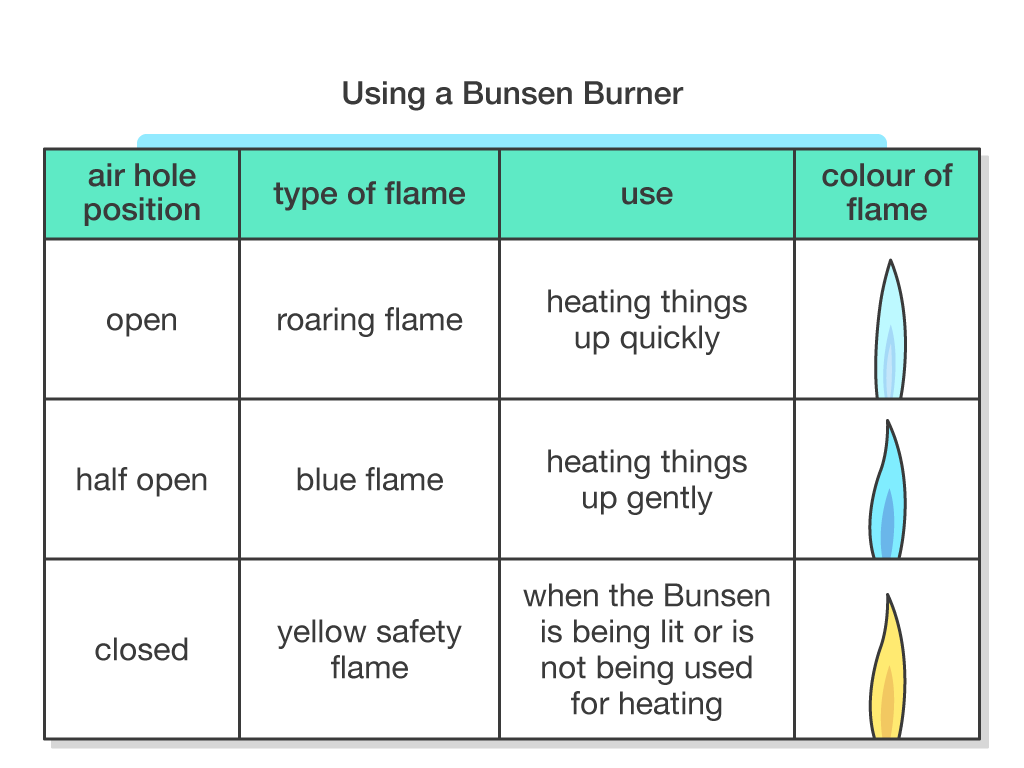 Flame Diagram Bunsen Burner